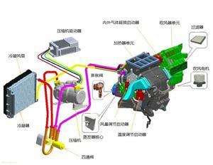 电动汽车空调系统