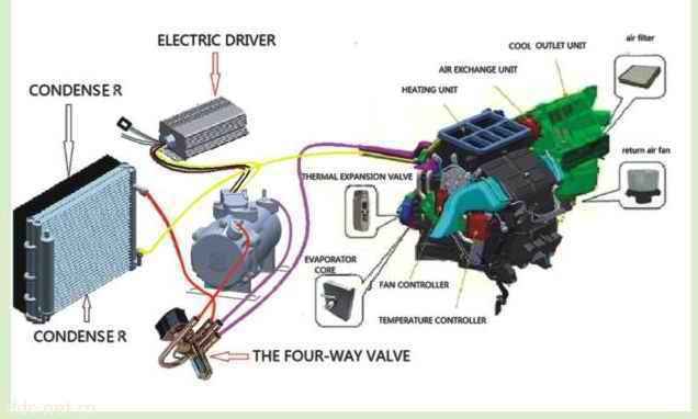 纯电动汽车空调系统,采用新型直流涡旋式压缩机,具有无极变速,功耗低,制冷效果好,噪音小等特点,是专门针对新型的电动汽车配置的冷暖空调系统,适用于各种规格的电动汽车,排量从 15ml/r~27ml/r均可提供,电压可选范围为:12V.24V.48V.60V.72V.96V.120V.144V.288V.320V.400V等