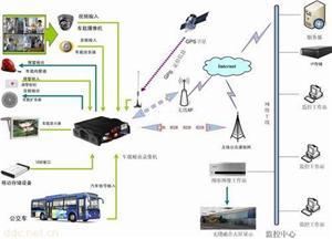 GPS车载定位防盗器